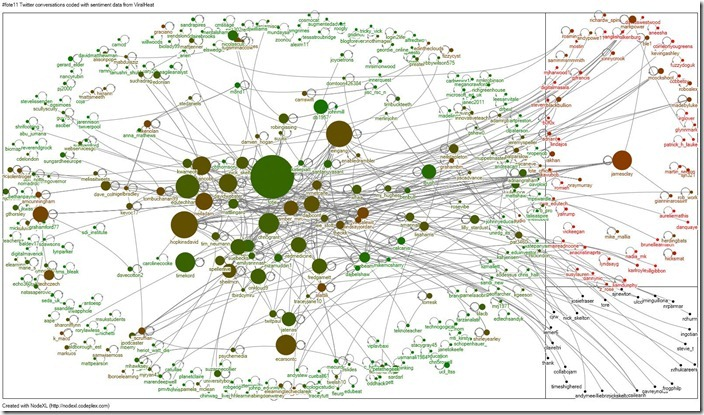 Infographic of FOTE 2011 Twitter conversations coded with sentiment data