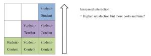 Figure 3: A visual representation of the Thesis 2: Quantity dimension