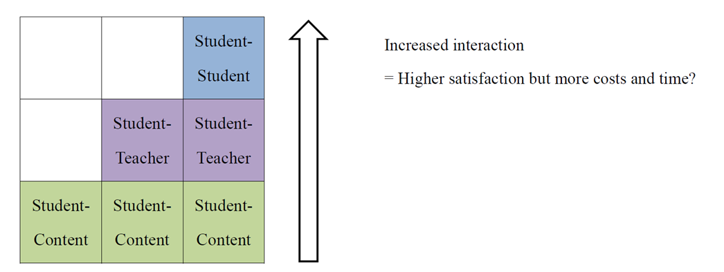 Figure 3: A visual representation of the Thesis 2: Quantity dimension