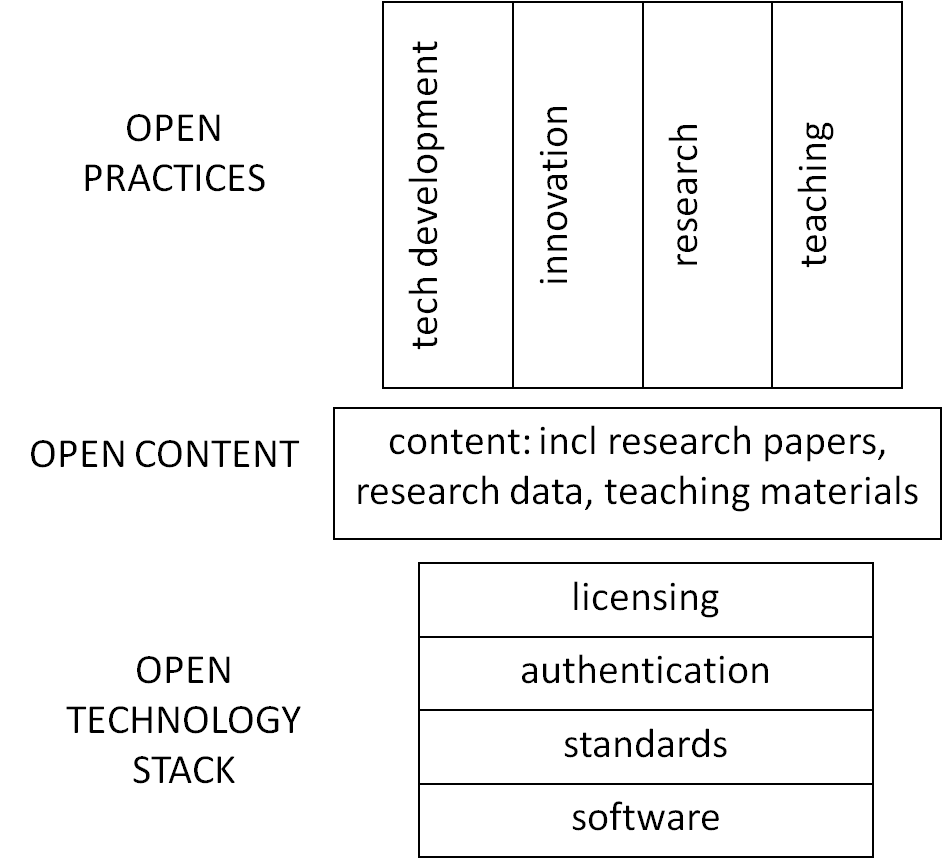 A Diagram of Opens