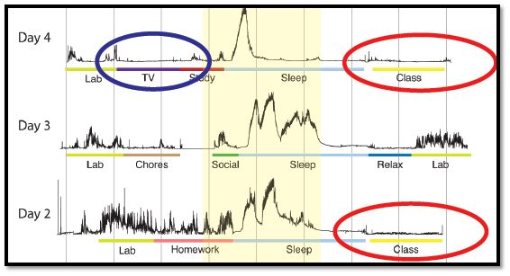 Figure 1: Eric Mazur's data of student brain activity. Brain activity measured during lectures (class) is similar to that observed when watching TV, and lower than during periods of sleep.