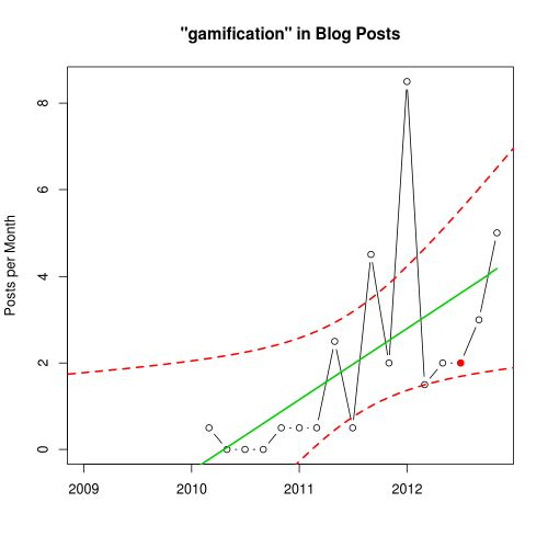 Graph showing the number of blog posts per month mentioning gamification from 2009-2012