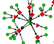 Fragment of a social network diagram
