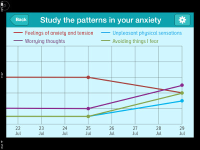 Screenshot showing the patterns of anxiety recorded over time