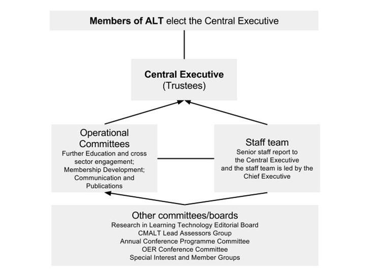 alt-governace