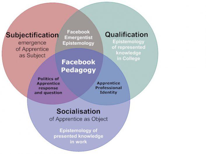 Log Into Facebook >> Facebook Pedagogy and Education in Apprenticeships : #ALTC Blog