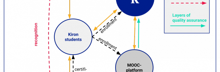 Quality Assurance of MOOC-based curricula: a project report from Kiron