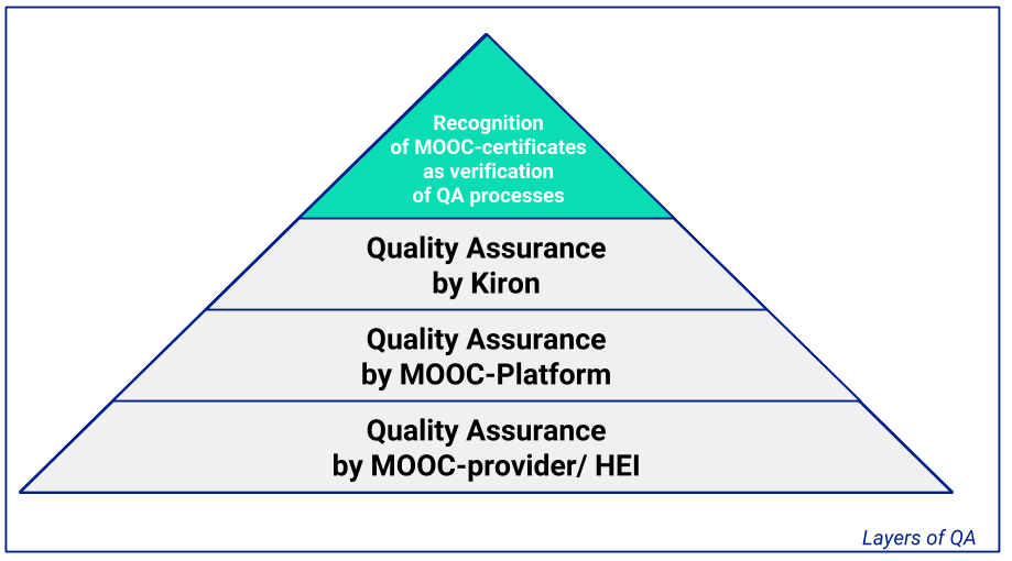Layers of Quality Assurance