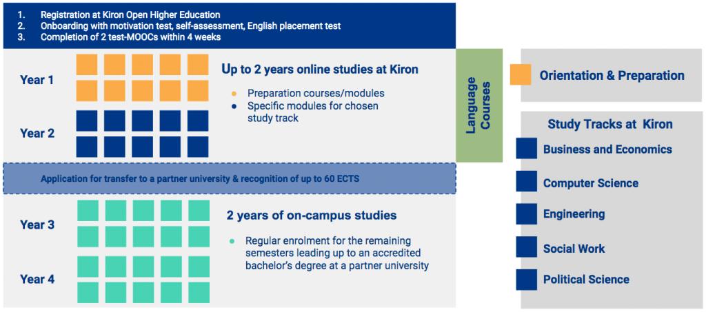 Kiron's academic model.