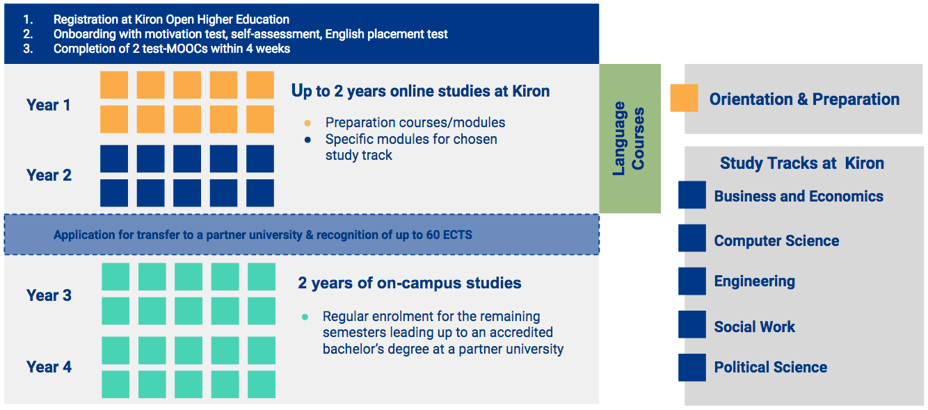 Quality Assurance of MOOC-based curricula: a project report