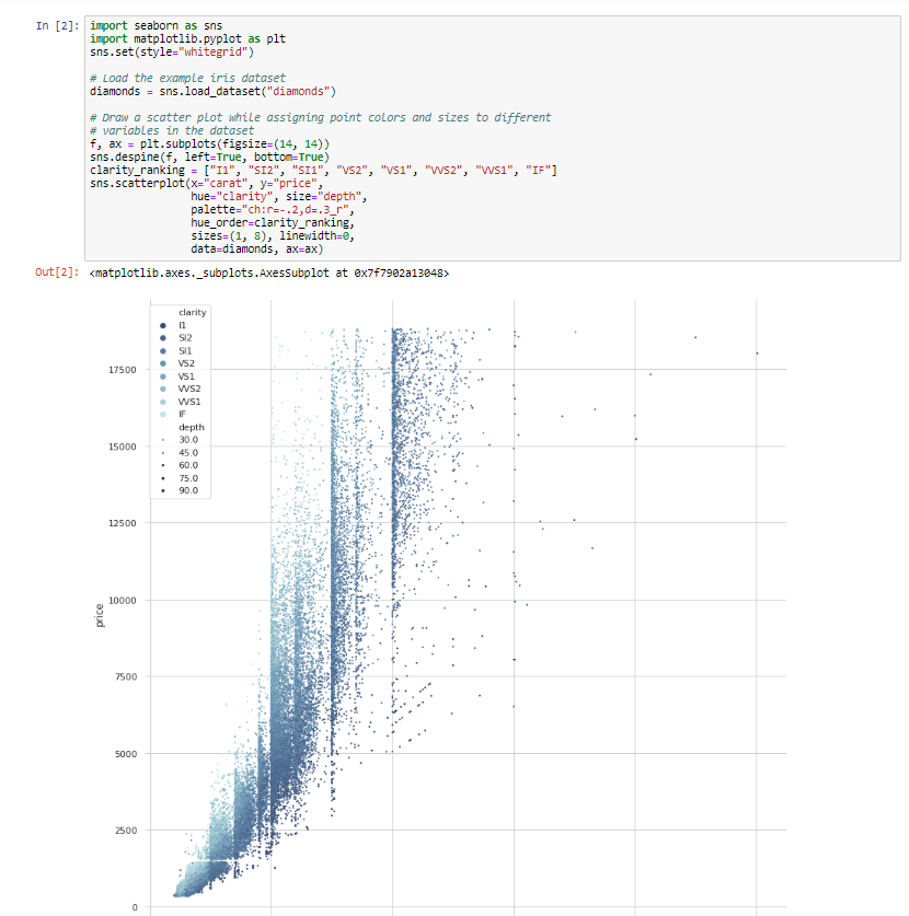 Screenshot of data visualisations produced in Jupyter
