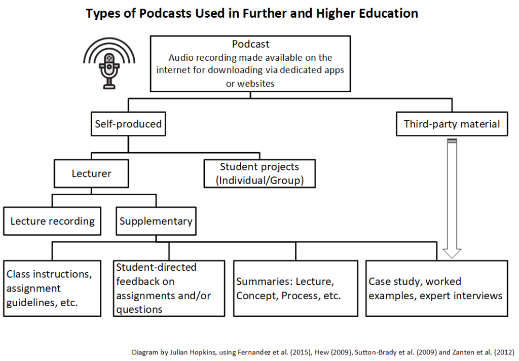 Flow chart showing types of podcasts used in further and higher education - both self-produced and third-party material