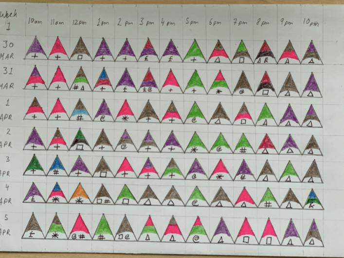 Each cell depicts the activity and corresponding emotion for a given hour during the day. Rows mention days, and columns mention time. The top shaded part of triangle depicts emotion and symbol underneath depicts activity.