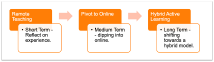 Image showing changes from remote teaching, through the pivot to online learning and on to hybrid /active learning.
