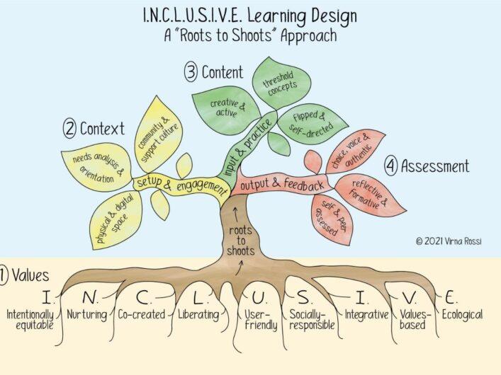 Inclusive Design Tool