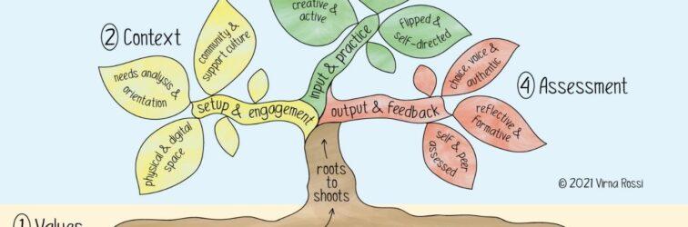I.N.C.L.U.S.I.V.E Learning Design